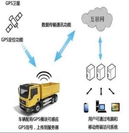 山东工程车辆区域限速管理系统厂家